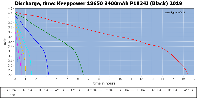 Keeppower%2018650%203400mAh%20P1834J%20(Black)%202019-CapacityTimeHours