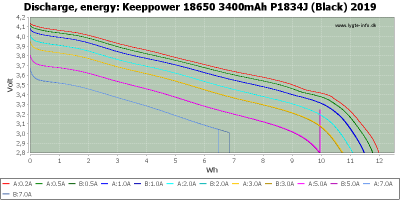 Keeppower%2018650%203400mAh%20P1834J%20(Black)%202019-Energy