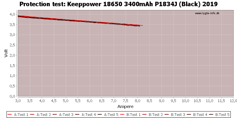 Keeppower%2018650%203400mAh%20P1834J%20(Black)%202019-TripCurrent