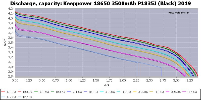 Keeppower%2018650%203500mAh%20P1835J%20(Black)%202019-Capacity
