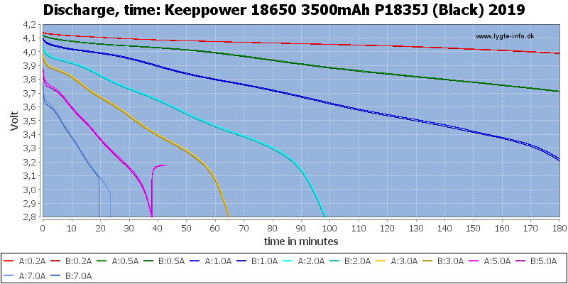 Keeppower%2018650%203500mAh%20P1835J%20(Black)%202019-CapacityTime