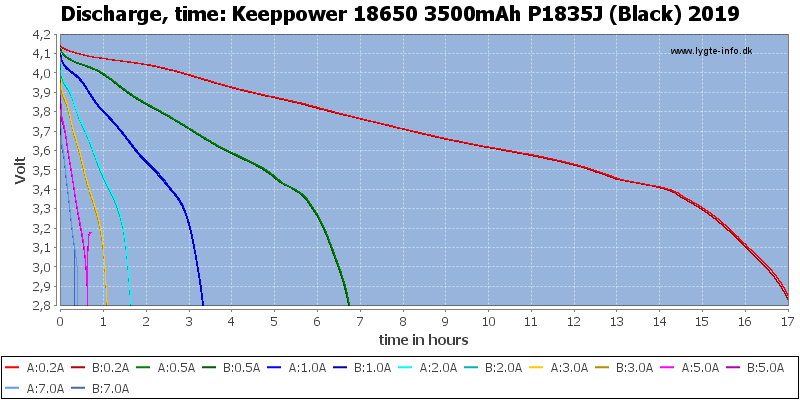 Keeppower%2018650%203500mAh%20P1835J%20(Black)%202019-CapacityTimeHours