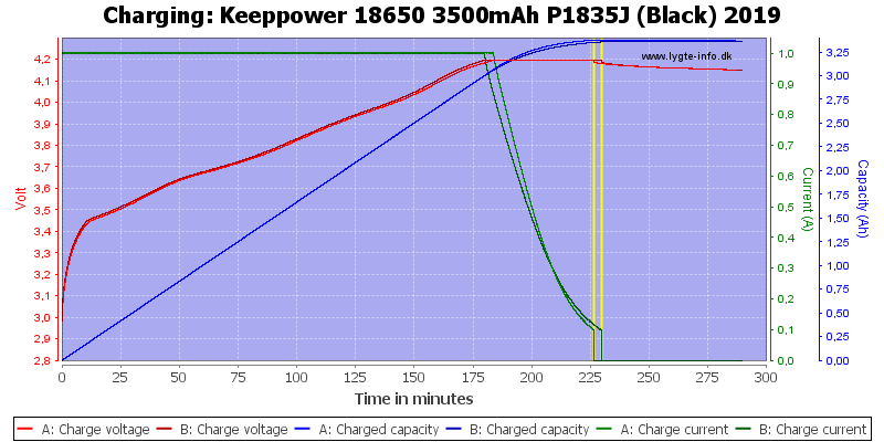 Keeppower%2018650%203500mAh%20P1835J%20(Black)%202019-Charge