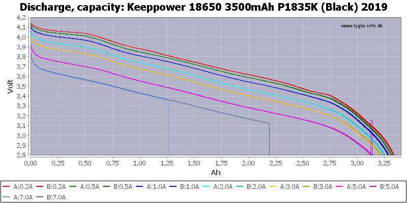Keeppower%2018650%203500mAh%20P1835K%20(Black)%202019-Capacity