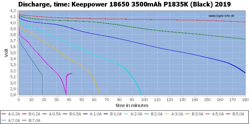 Keeppower%2018650%203500mAh%20P1835K%20(Black)%202019-CapacityTime