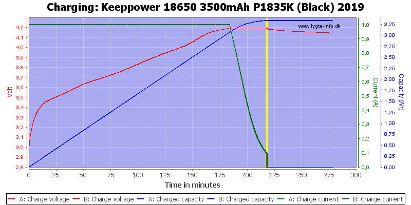 Keeppower%2018650%203500mAh%20P1835K%20(Black)%202019-Charge