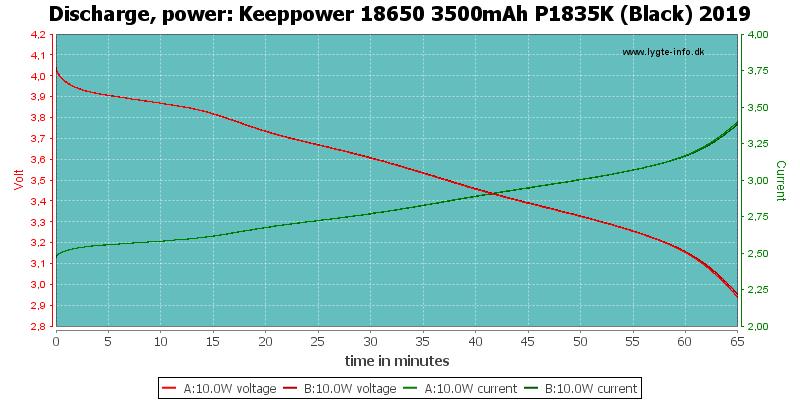 Keeppower%2018650%203500mAh%20P1835K%20(Black)%202019-PowerLoadTime