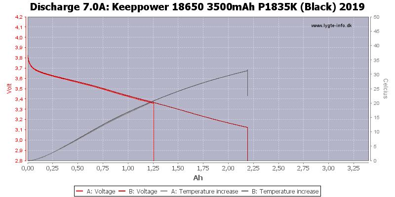 Keeppower%2018650%203500mAh%20P1835K%20(Black)%202019-Temp-7.0