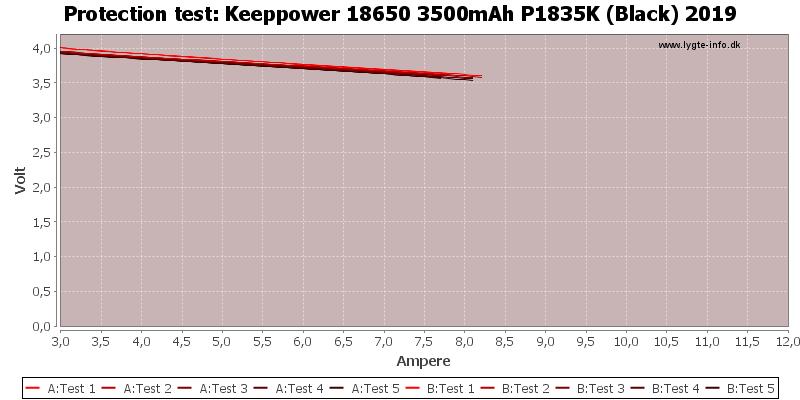 Keeppower%2018650%203500mAh%20P1835K%20(Black)%202019-TripCurrent