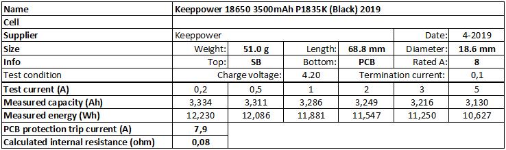 Keeppower%2018650%203500mAh%20P1835K%20(Black)%202019-info