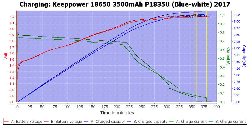 Keeppower%2018650%203500mAh%20P1835U%20%28Blue-white%29%202017-Charge