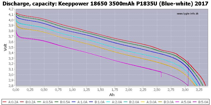 Keeppower%2018650%203500mAh%20P1835U%20(Blue-white)%202017-Capacity