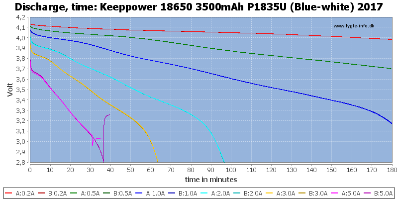 Keeppower%2018650%203500mAh%20P1835U%20(Blue-white)%202017-CapacityTime