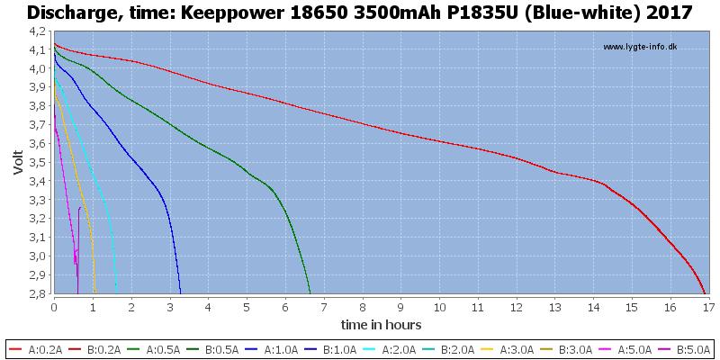 Keeppower%2018650%203500mAh%20P1835U%20(Blue-white)%202017-CapacityTimeHours