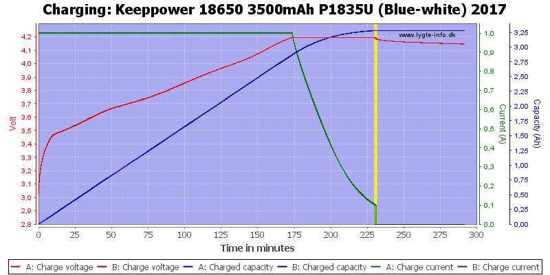 Keeppower%2018650%203500mAh%20P1835U%20(Blue-white)%202017-Charge