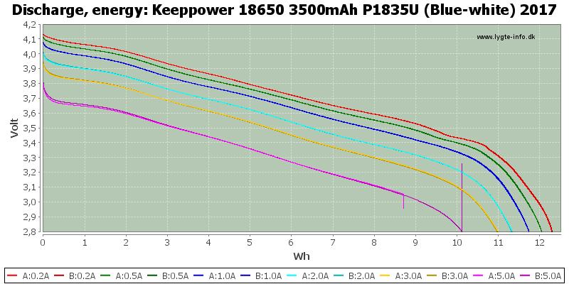 Keeppower%2018650%203500mAh%20P1835U%20(Blue-white)%202017-Energy