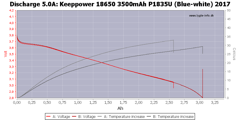Keeppower%2018650%203500mAh%20P1835U%20(Blue-white)%202017-Temp-5.0