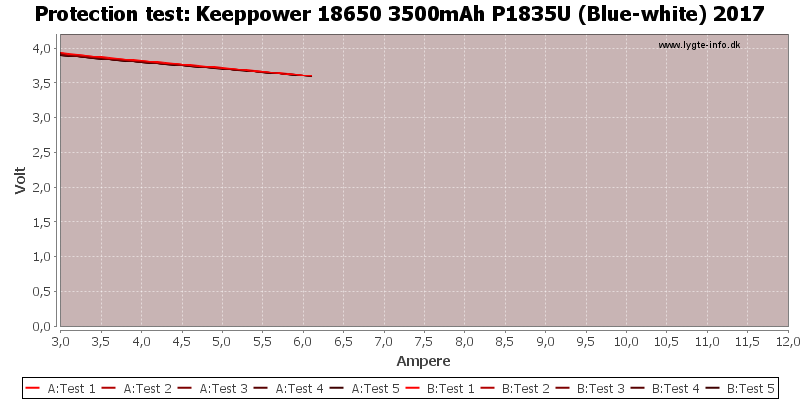 Keeppower%2018650%203500mAh%20P1835U%20(Blue-white)%202017-TripCurrent