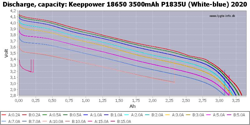 Keeppower%2018650%203500mAh%20P1835U%20(White-blue)%202020-Capacity
