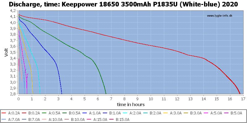 Keeppower%2018650%203500mAh%20P1835U%20(White-blue)%202020-CapacityTimeHours