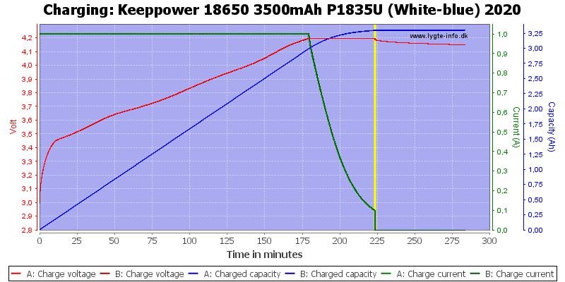 Keeppower%2018650%203500mAh%20P1835U%20(White-blue)%202020-Charge
