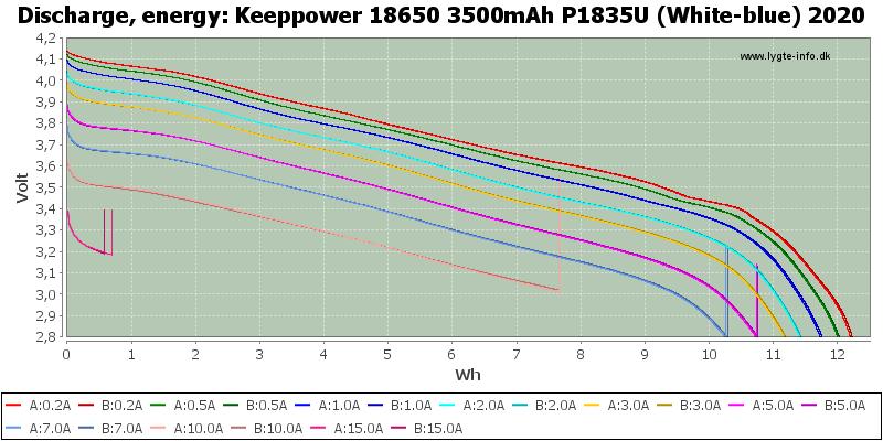 Keeppower%2018650%203500mAh%20P1835U%20(White-blue)%202020-Energy