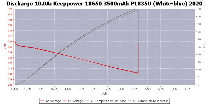 Keeppower%2018650%203500mAh%20P1835U%20(White-blue)%202020-Temp-10.0