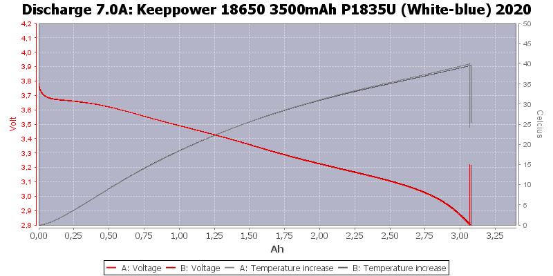 Keeppower%2018650%203500mAh%20P1835U%20(White-blue)%202020-Temp-7.0