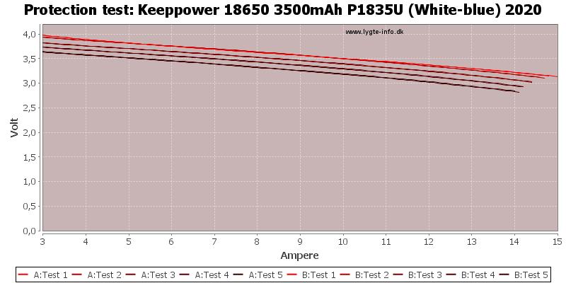 Keeppower%2018650%203500mAh%20P1835U%20(White-blue)%202020-TripCurrent