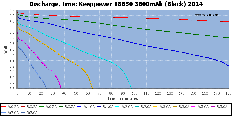 Keeppower%2018650%203600mAh%20(Black)%202014-CapacityTime