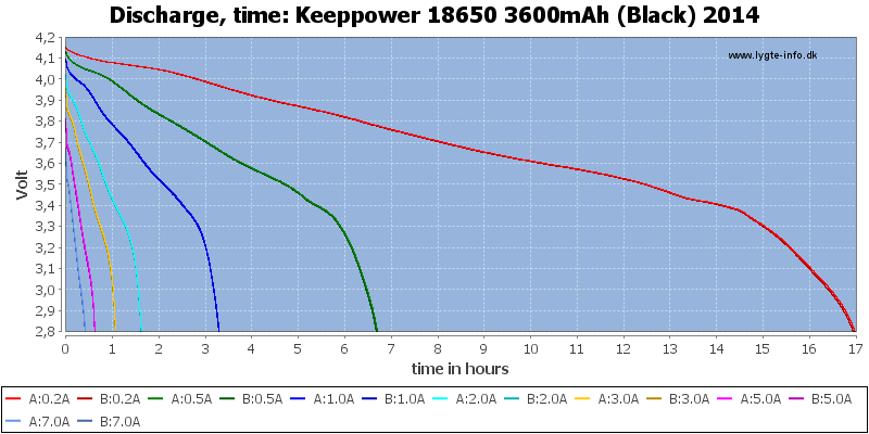 Keeppower%2018650%203600mAh%20(Black)%202014-CapacityTimeHours