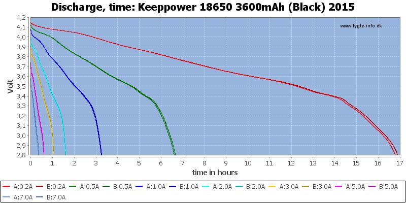 Keeppower%2018650%203600mAh%20(Black)%202015-CapacityTimeHours