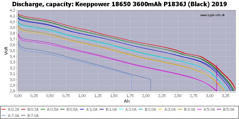 Keeppower%2018650%203600mAh%20P1836J%20(Black)%202019-Capacity