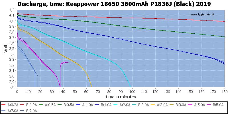 Keeppower%2018650%203600mAh%20P1836J%20(Black)%202019-CapacityTime