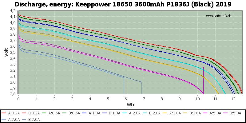Keeppower%2018650%203600mAh%20P1836J%20(Black)%202019-Energy