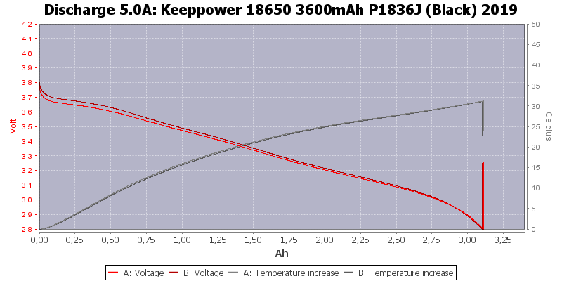 Keeppower%2018650%203600mAh%20P1836J%20(Black)%202019-Temp-5.0