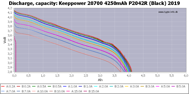 Keeppower%2020700%204250mAh%20P2042R%20(Black)%202019-Capacity