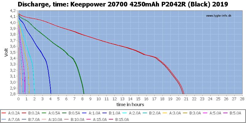 Keeppower%2020700%204250mAh%20P2042R%20(Black)%202019-CapacityTimeHours