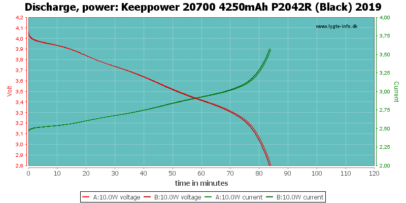 Keeppower%2020700%204250mAh%20P2042R%20(Black)%202019-PowerLoadTime