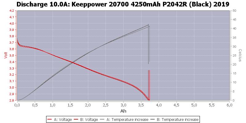 Keeppower%2020700%204250mAh%20P2042R%20(Black)%202019-Temp-10.0