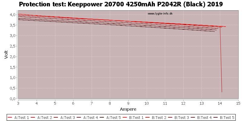 Keeppower%2020700%204250mAh%20P2042R%20(Black)%202019-TripCurrent