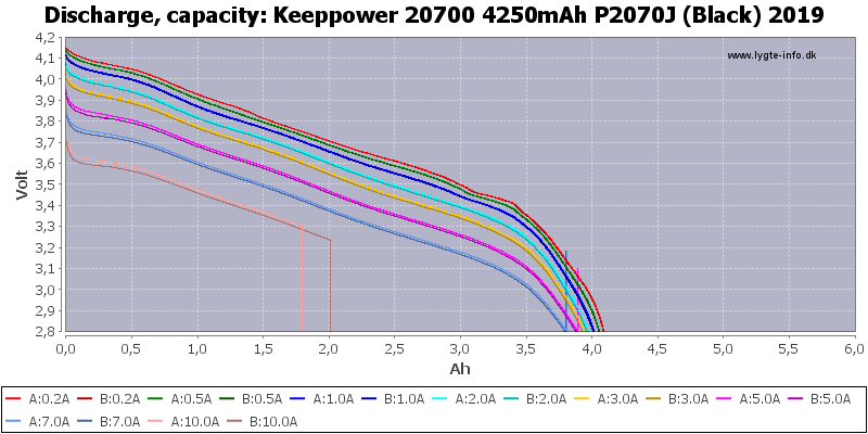 Keeppower%2020700%204250mAh%20P2070J%20(Black)%202019-Capacity