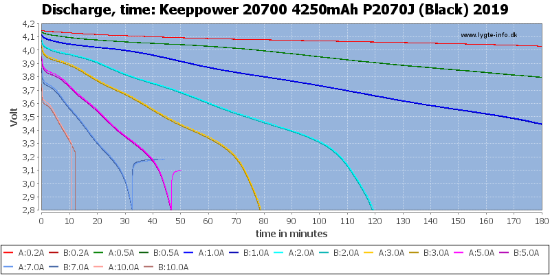 Keeppower%2020700%204250mAh%20P2070J%20(Black)%202019-CapacityTime