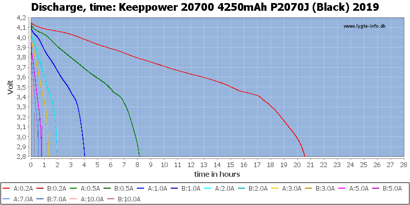 Keeppower%2020700%204250mAh%20P2070J%20(Black)%202019-CapacityTimeHours
