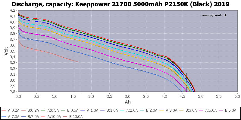 Keeppower%2021700%205000mAh%20P2150K%20(Black)%202019-Capacity