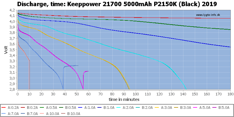 Keeppower%2021700%205000mAh%20P2150K%20(Black)%202019-CapacityTime