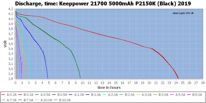 Keeppower%2021700%205000mAh%20P2150K%20(Black)%202019-CapacityTimeHours