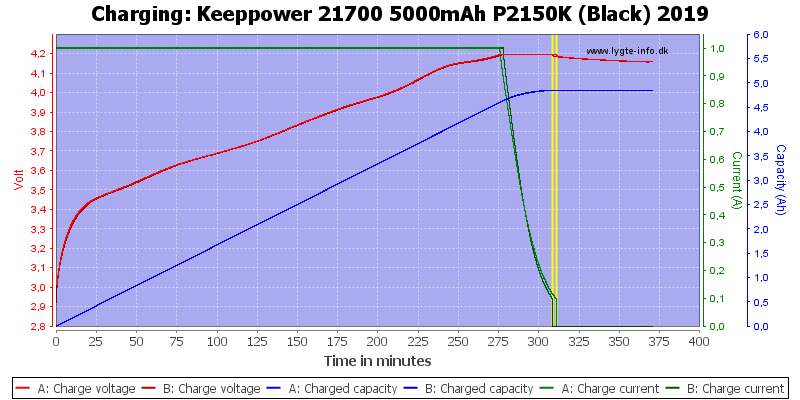 Keeppower%2021700%205000mAh%20P2150K%20(Black)%202019-Charge