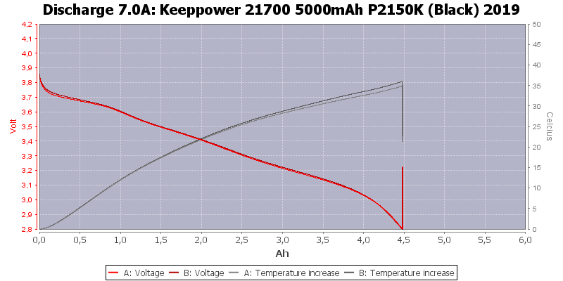 Keeppower%2021700%205000mAh%20P2150K%20(Black)%202019-Temp-7.0