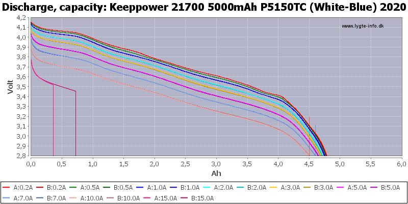 Keeppower%2021700%205000mAh%20P5150TC%20(White-Blue)%202020-Capacity